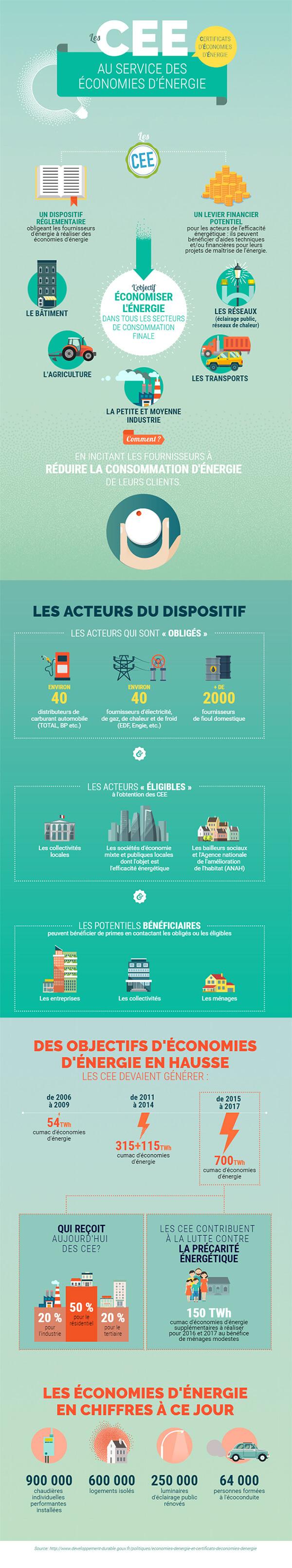 Infographie CEE Ademe